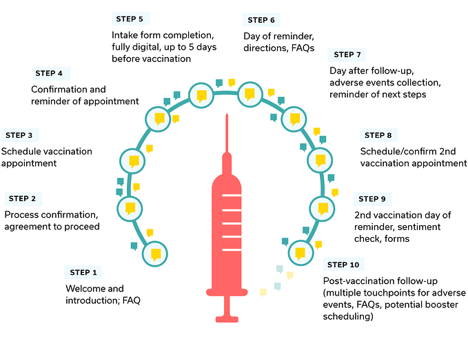 The COVID vaccination process will have multiple touchpoints, including FAQs, scheduling for both shots, confirmations, reminders, check-ins, and follow-ups.