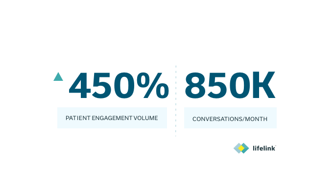 Patient Engagement Volume Increases 450%, LifeLink Technology Now Automating 850,000 Conversations Per Month